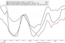 Niemcy: słabe perspektywy według Ifo