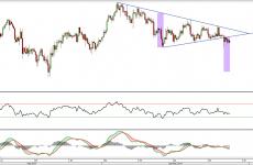 USD/JPY: wybicie z trójkąta